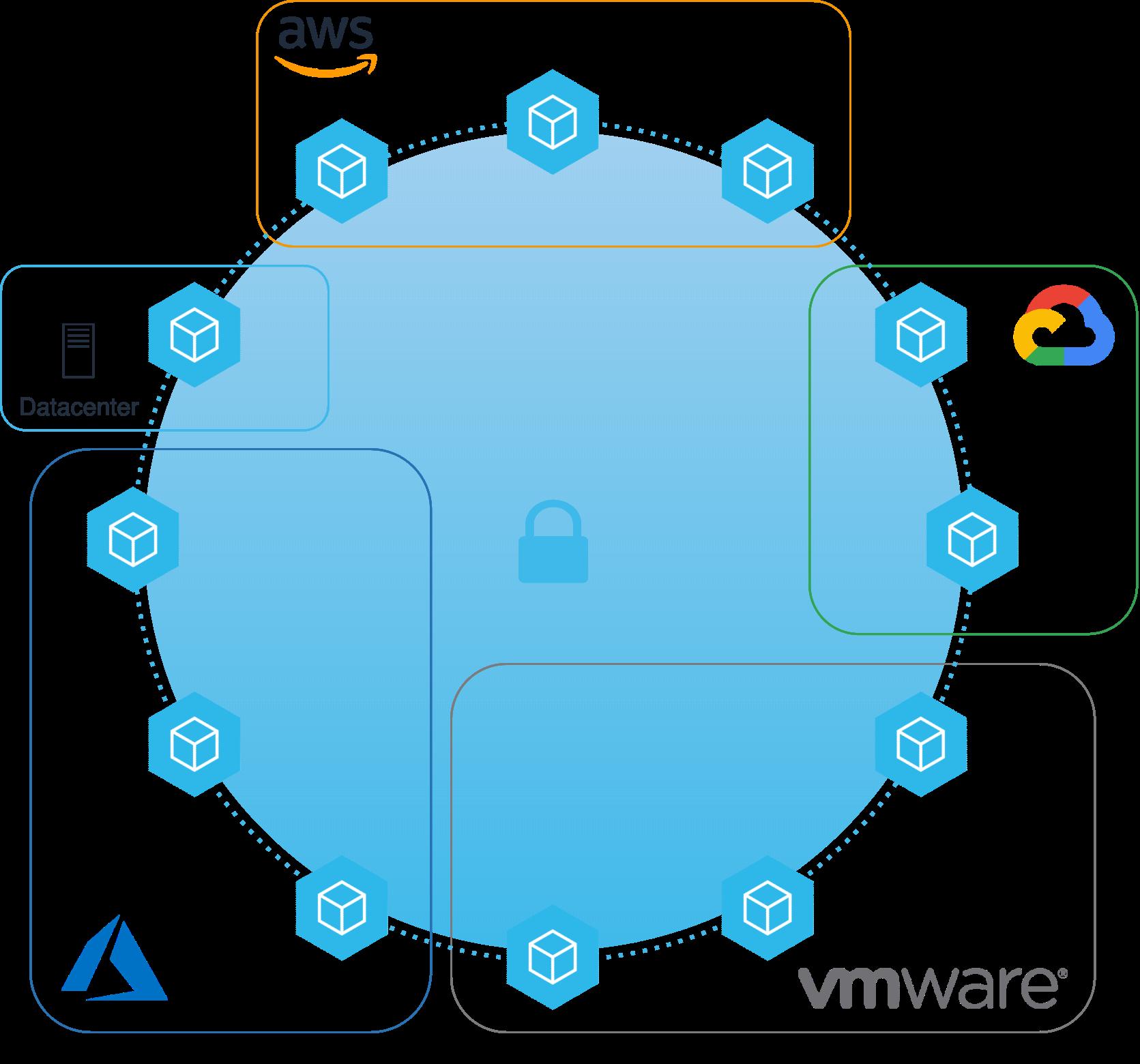 Cloud Area Network