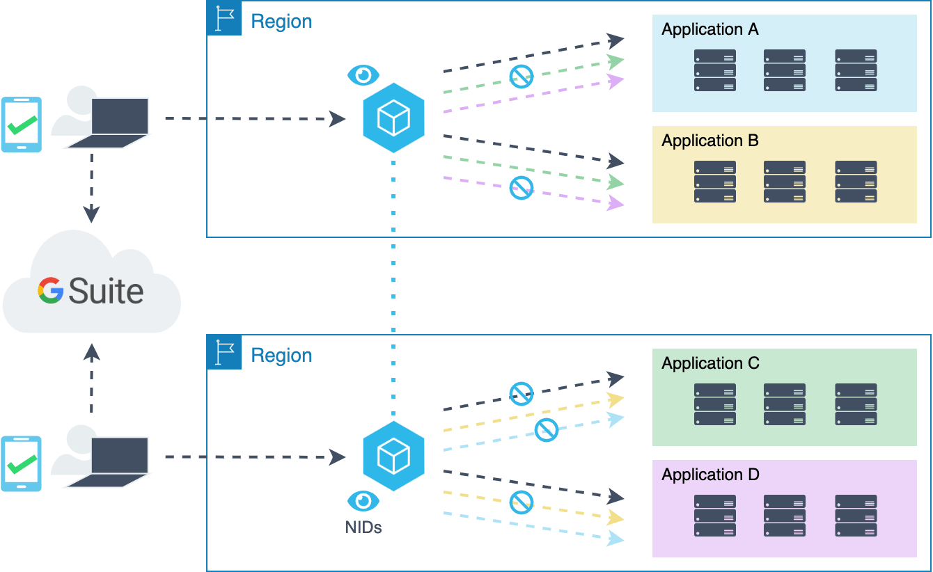 Zerotrust Architecture Diagram