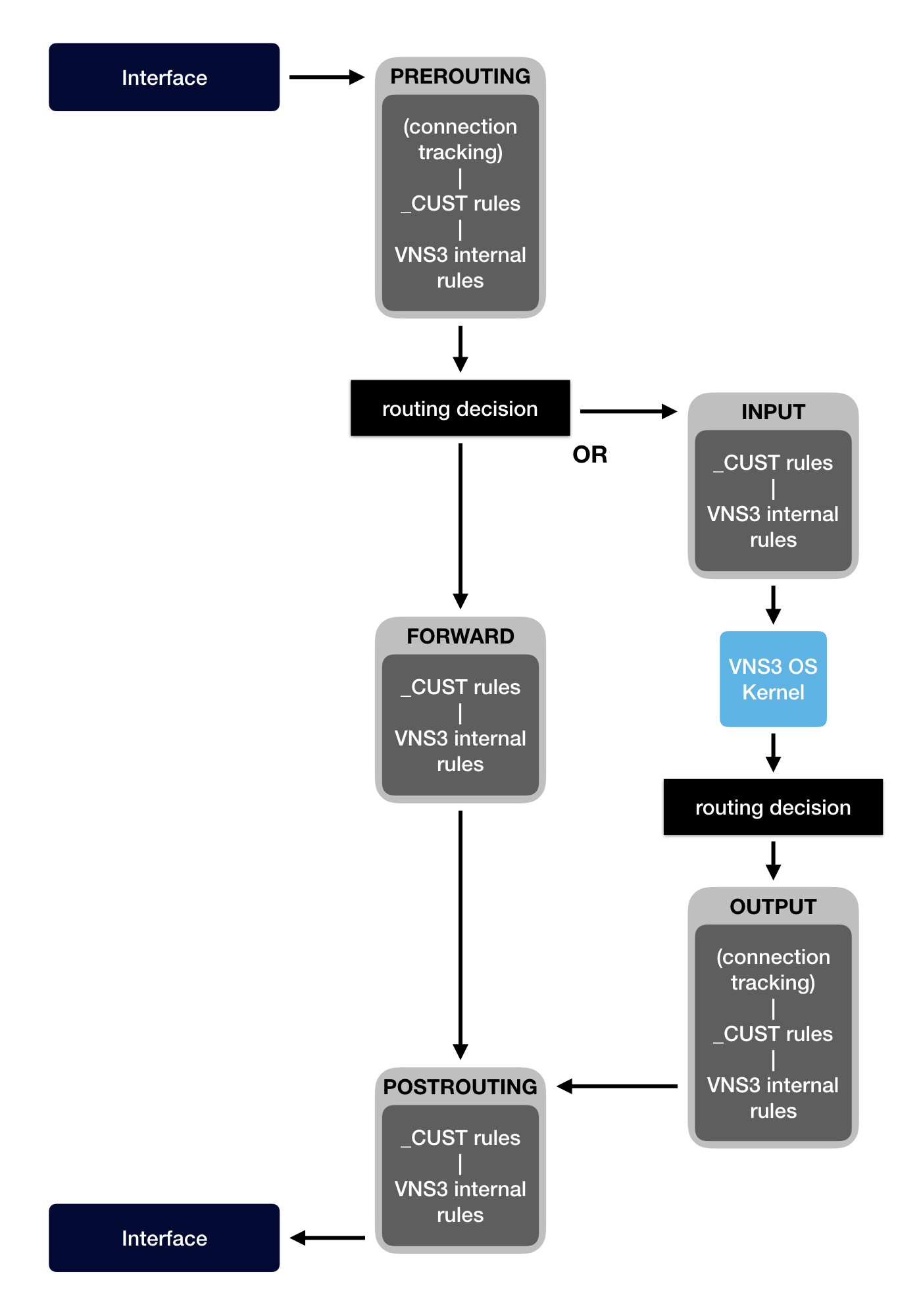 VNS3 Firewall Map