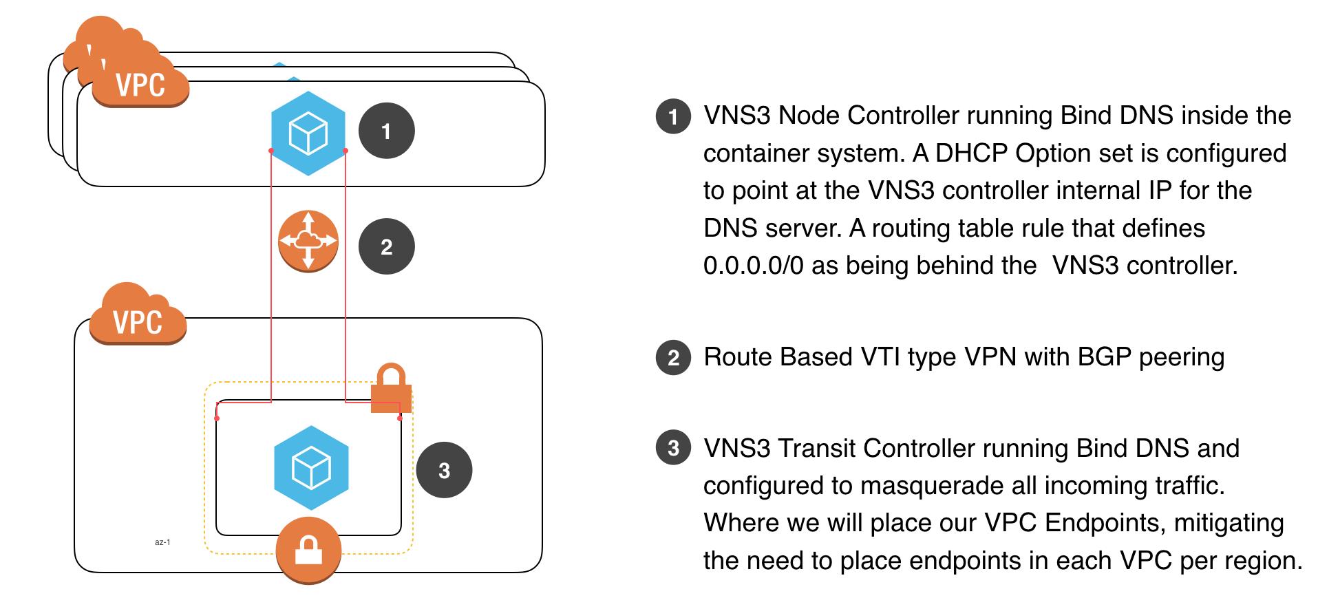 VNS3 Transit Diagram explainer