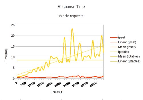 IPSet performance graph