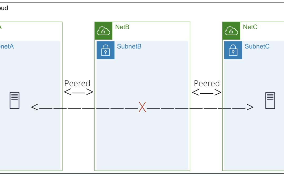 4 Ways VNS3 Simplifies Transitive Routing in the Cloud