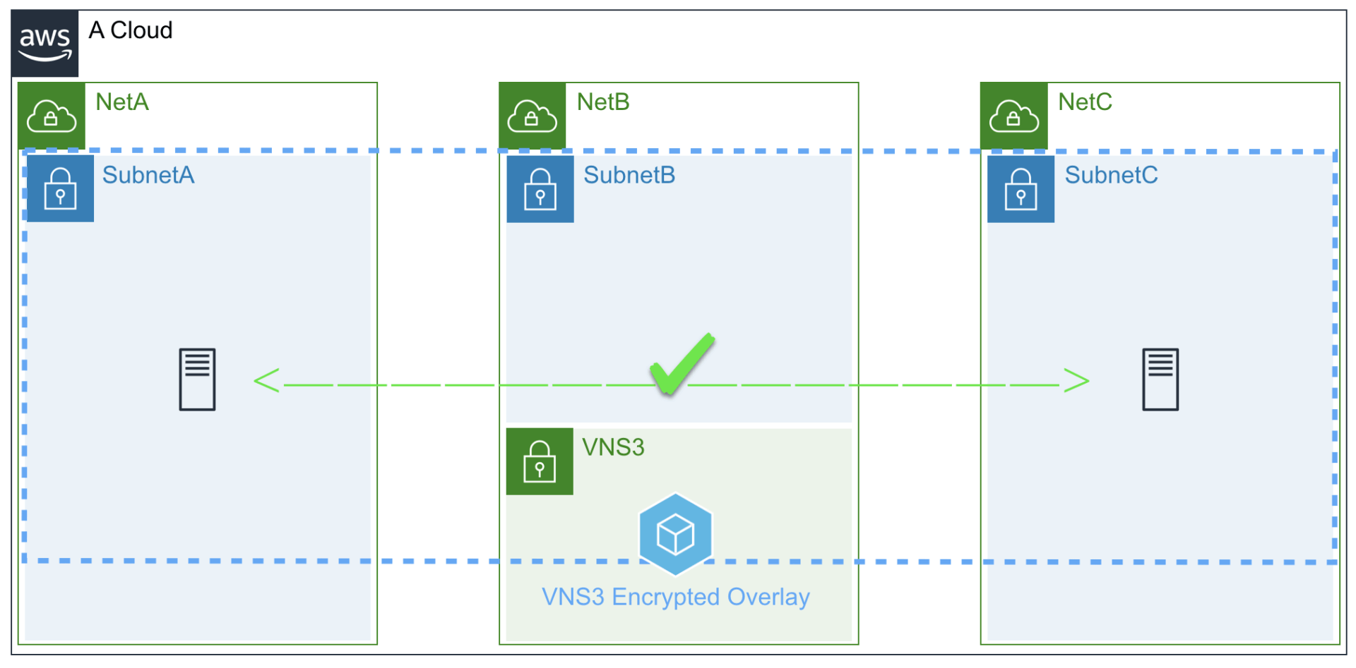 VNS3 AWS Overlay deployment