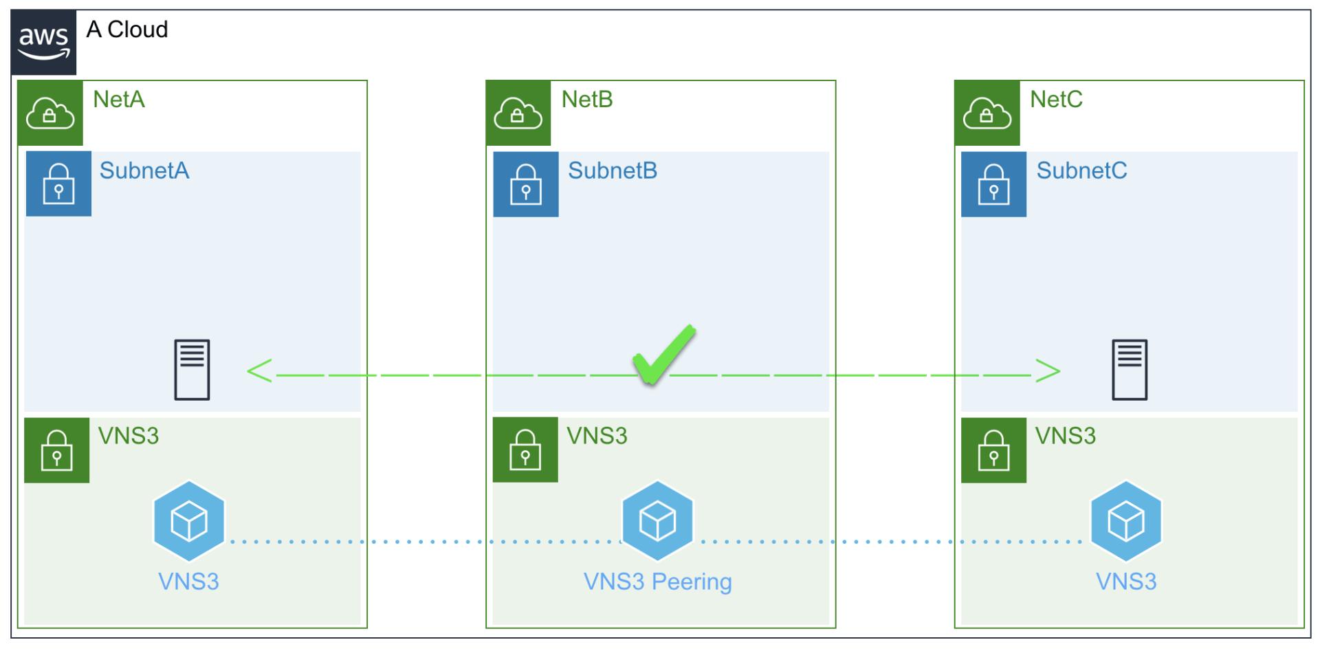 VNS3 AWS Peering