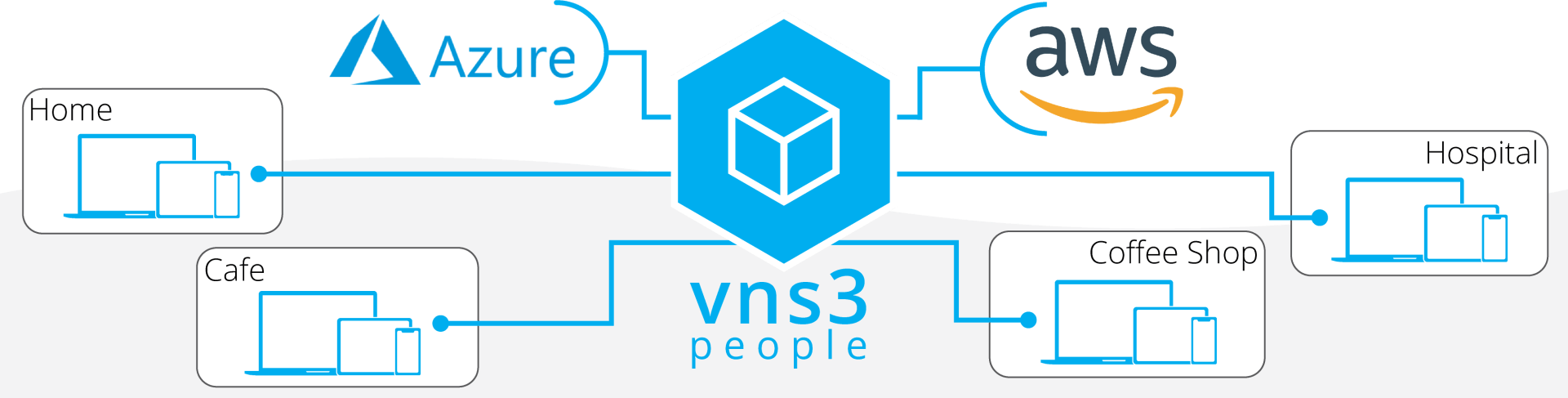 People VPN Banner