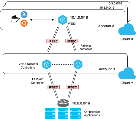 Building Global Hybrid-Cloud Infrastructure Automation with Pipes and Python3