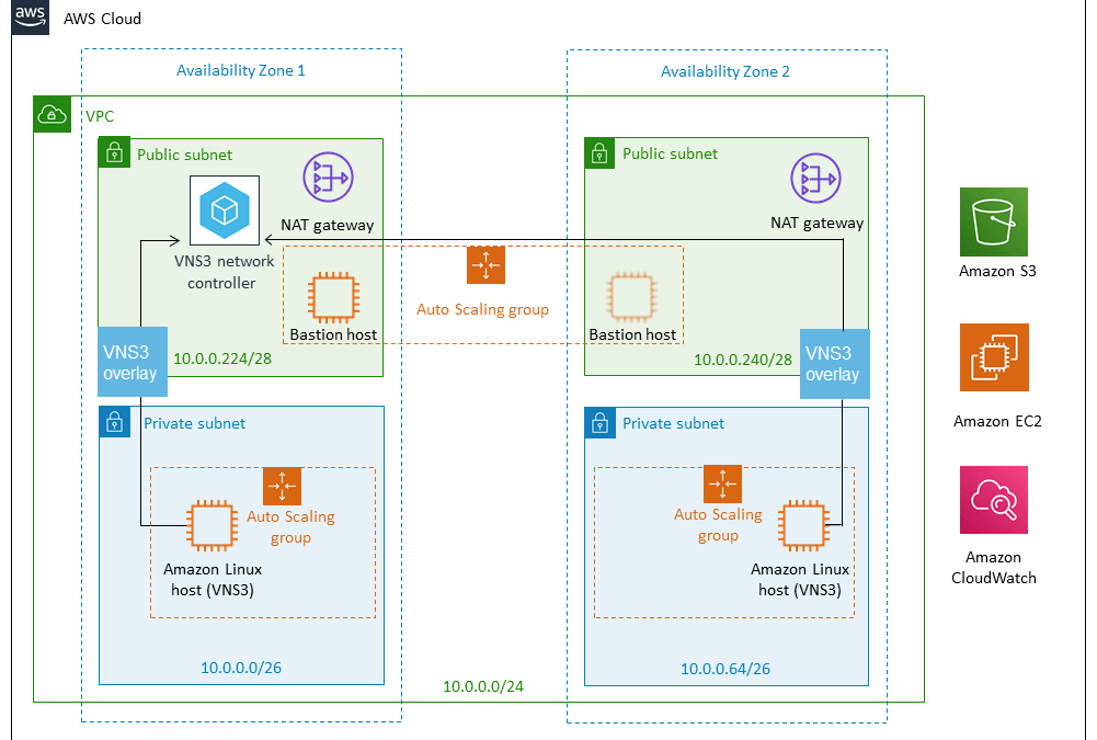 Announcing AWS Quick Start Reference Deployment for VNS3