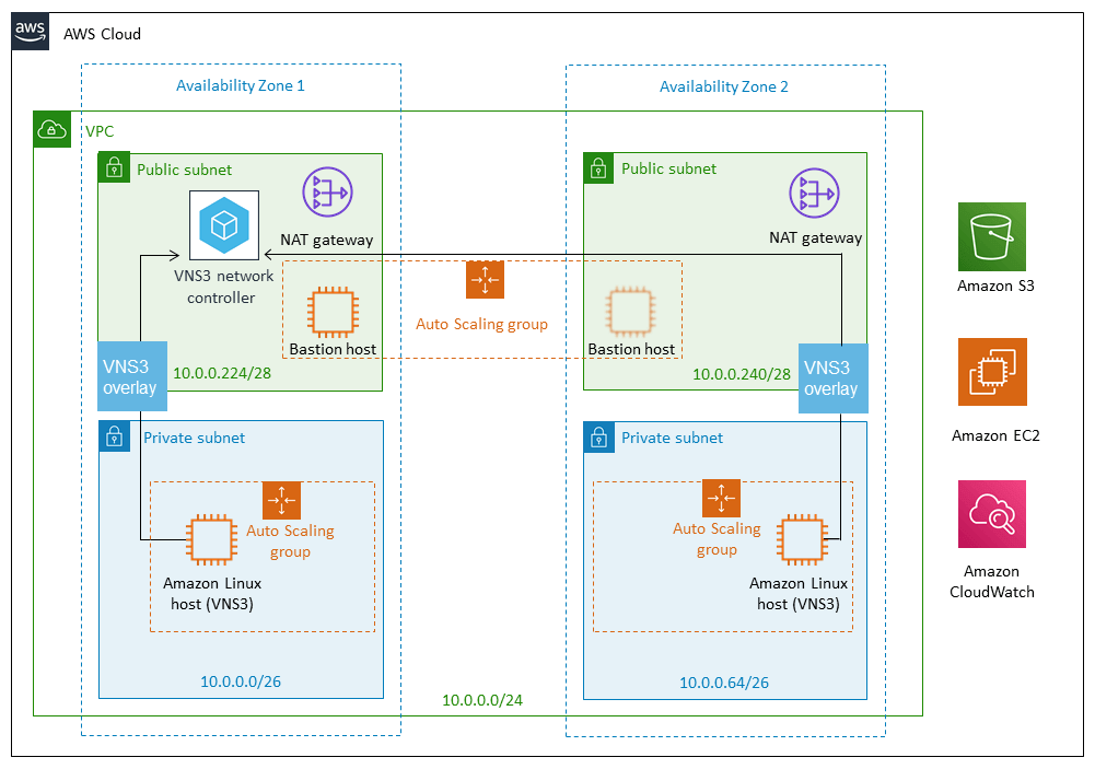 VNS3 AWS Quickstart Architecture
