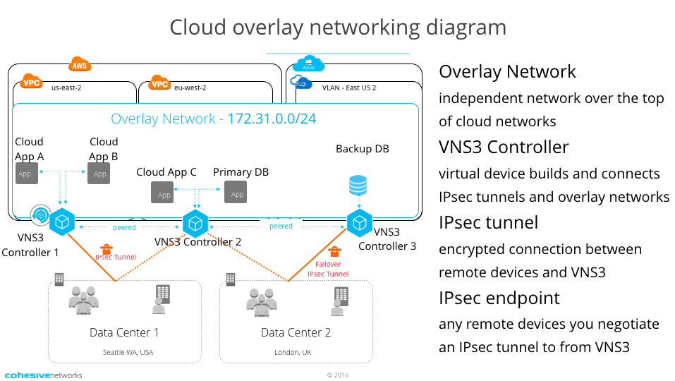 VNS3 cloud overlay diagram
