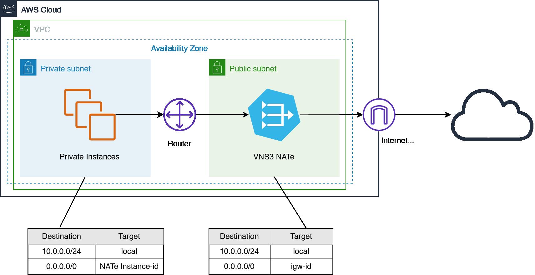 NATe Network Diagram